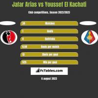 Jafar Arias vs Youssef El Kachati h2h player stats