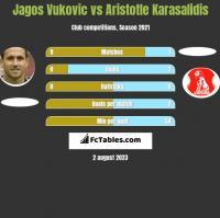 Jagos Vukovic vs Aristotle Karasalidis h2h player stats
