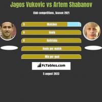 Jagos Vukovic vs Artem Shabanov h2h player stats