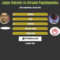 Jagos Vukovic vs Avraam Papadopoulos h2h player stats