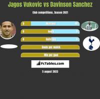 Jagos Vukovic vs Davinson Sanchez h2h player stats