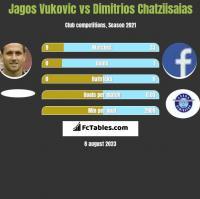 Jagos Vukovic vs Dimitrios Chatziisaias h2h player stats