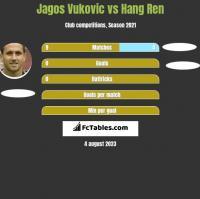 Jagos Vukovic vs Hang Ren h2h player stats
