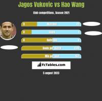Jagos Vukovic vs Hao Wang h2h player stats