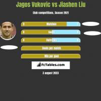 Jagos Vukovic vs Jiashen Liu h2h player stats
