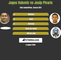 Jagos Vukovic vs Josip Pivaric h2h player stats
