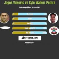 Jagos Vukovic vs Kyle Walker-Peters h2h player stats