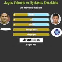 Jagos Vukovic vs Kyriakos Kivrakidis h2h player stats