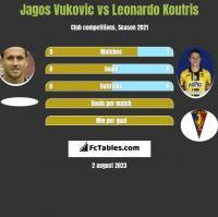 Jagos Vukovic vs Leonardo Koutris h2h player stats