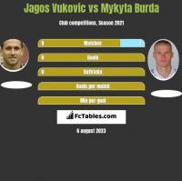 Jagos Vukovic vs Mykyta Burda h2h player stats