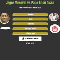 Jagos Vukovic vs Pape Abou Cisse h2h player stats