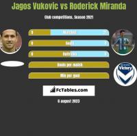 Jagos Vukovic vs Roderick Miranda h2h player stats