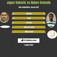 Jagos Vukovic vs Ruben Semedo h2h player stats