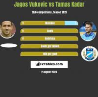 Jagos Vukovic vs Tamas Kadar h2h player stats