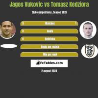 Jagos Vukovic vs Tomasz Kedziora h2h player stats