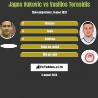 Jagos Vukovic vs Wasilis Torosidis h2h player stats