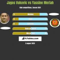 Jagos Vukovic vs Yassine Meriah h2h player stats