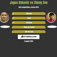 Jagos Vukovic vs Zheng Zou h2h player stats