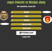 Jagos Vukovic vs Wenjun Jiang h2h player stats