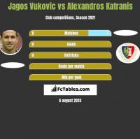 Jagos Vukovic vs Alexandros Katranis h2h player stats