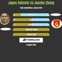 Jagos Vukovic vs Junzhe Zhang h2h player stats