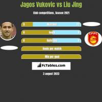 Jagos Vukovic vs Liu Jing h2h player stats