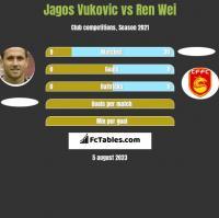 Jagos Vukovic vs Ren Wei h2h player stats