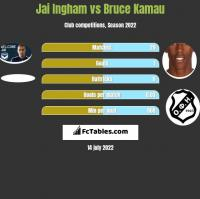 Jai Ingham vs Bruce Kamau h2h player stats