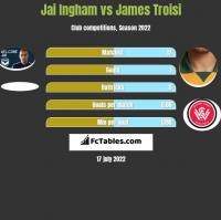 Jai Ingham vs James Troisi h2h player stats