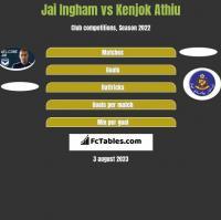 Jai Ingham vs Kenjok Athiu h2h player stats