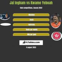 Jai Ingham vs Kwame Yeboah h2h player stats