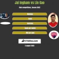 Jai Ingham vs Lin Gao h2h player stats