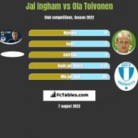 Jai Ingham vs Ola Toivonen h2h player stats