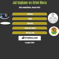 Jai Ingham vs Oriol Riera h2h player stats