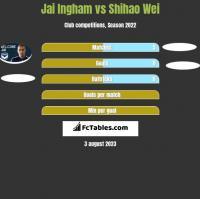 Jai Ingham vs Shihao Wei h2h player stats
