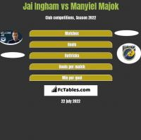 Jai Ingham vs Manyiel Majok h2h player stats