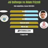 Jai Quitongo vs Adam Frizzell h2h player stats