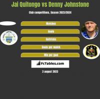 Jai Quitongo vs Denny Johnstone h2h player stats