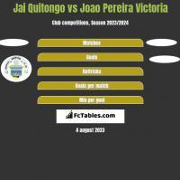Jai Quitongo vs Joao Pereira Victoria h2h player stats