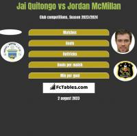 Jai Quitongo vs Jordan McMillan h2h player stats