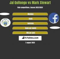 Jai Quitongo vs Mark Stewart h2h player stats