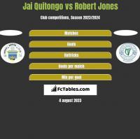 Jai Quitongo vs Robert Jones h2h player stats