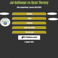 Jai Quitongo vs Ryan Tierney h2h player stats