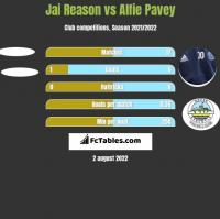 Jai Reason vs Alfie Pavey h2h player stats