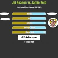 Jai Reason vs Jamie Reid h2h player stats