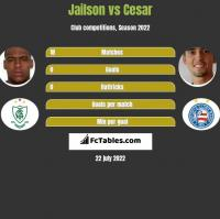 Jailson vs Cesar h2h player stats