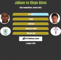 Jailson vs Diego Alves h2h player stats