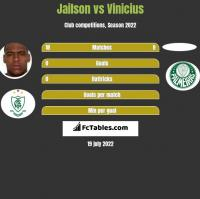 Jailson vs Vinicius h2h player stats