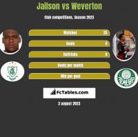 Jailson vs Weverton h2h player stats