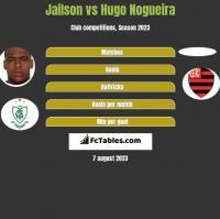Jailson vs Hugo Nogueira h2h player stats